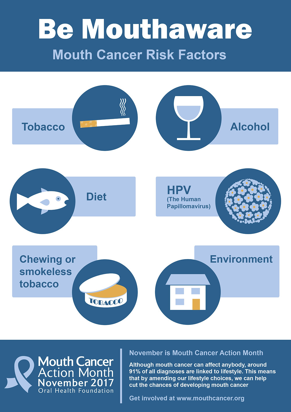 Risk factors poster from Mouth Cancer Action Month