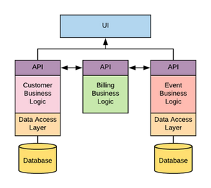 Esta es una arquitectura básica de un sistema basado en APs