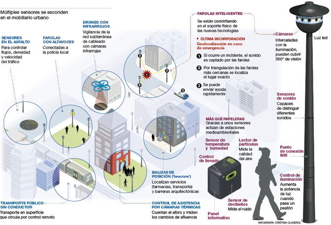 Infografía describiendo un un entorno de IoT para Smart Cities.