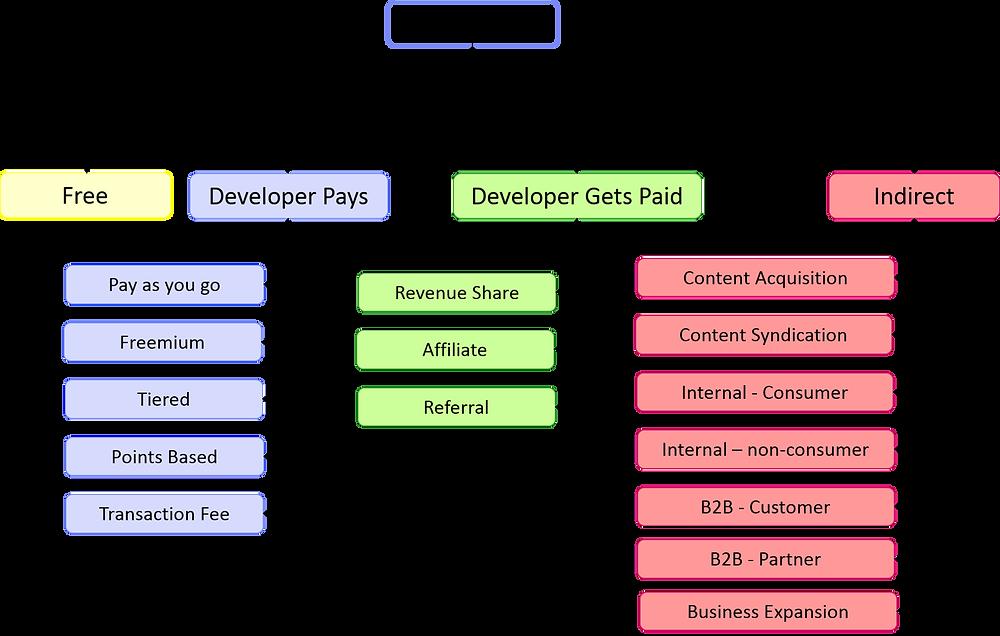 Modelos de negocio posibles para la monetización de las APIs.