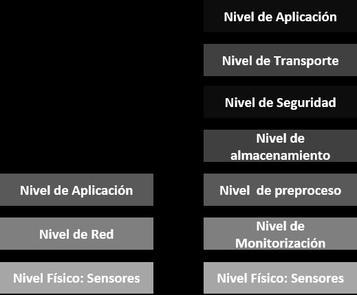 Se describen los modelos simplificados de arquitectura IoT de tres niveles y el más detallado desde el punto de vista tecnológico modelo de 7 capas