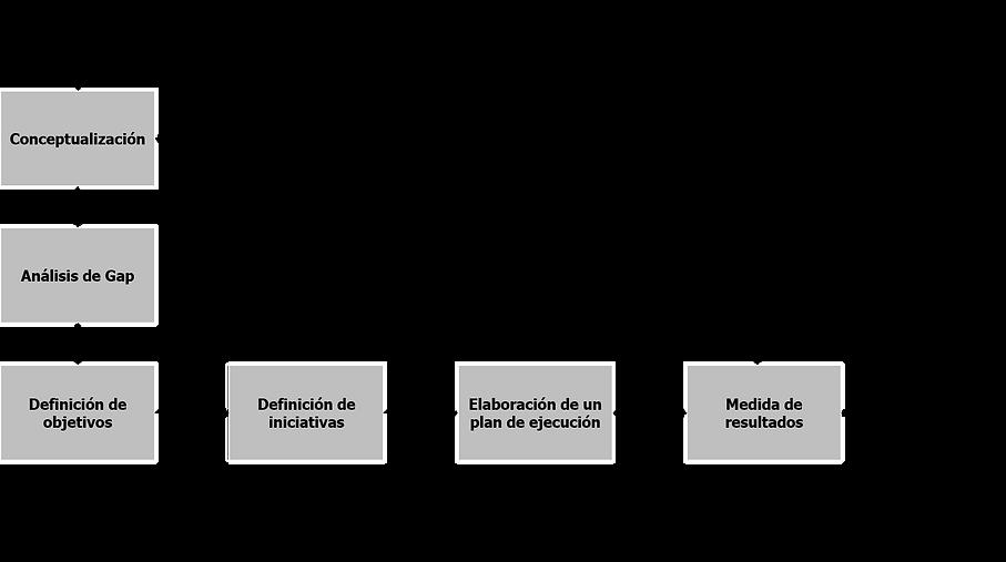 Estrategia de Datos.png