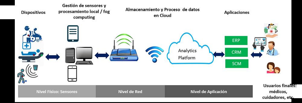 Ejemplo de arquitectura de tres niveles de IoT en el caso de uso de eHealth