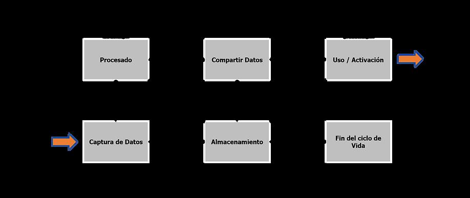 Ciclo de vida de los datos.png