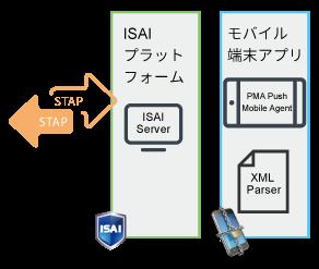 API形式