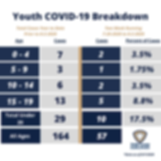 COVID Youth by Age - 8.7.2020.png