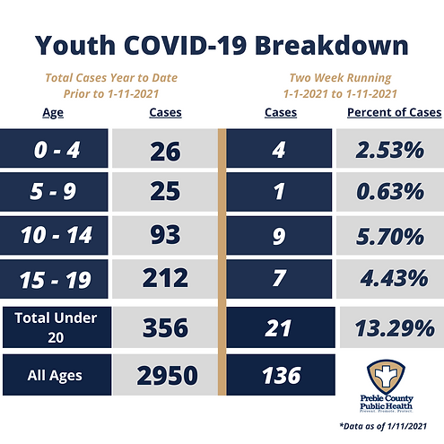 COVID Youth by Age - 1.11.2021.png