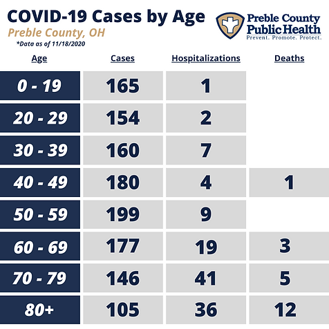 PCPH COVID-19 by Age - 11.18.2020.png