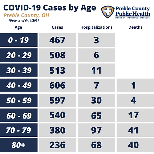 PCPH COVID-19 by Age - 6.14.2021.png