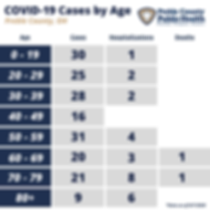 PCPH COVID-19 by Age - 8.7.2020.png