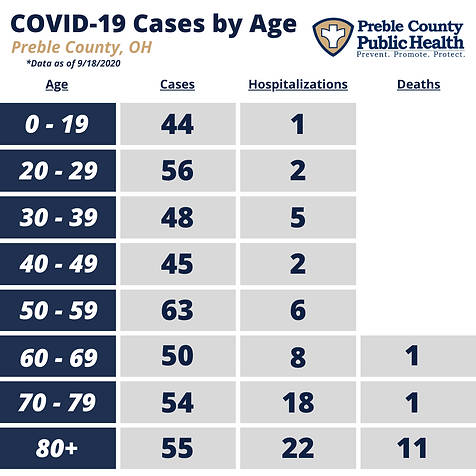 PCPH COVID-19 by Age - 9.18.2020.png