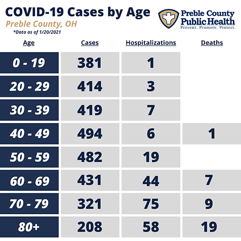 PCPH COVID-19 by Age - 1.20.2021.png