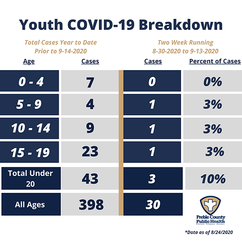 COVID Youth by Age - 9.14.2020.png