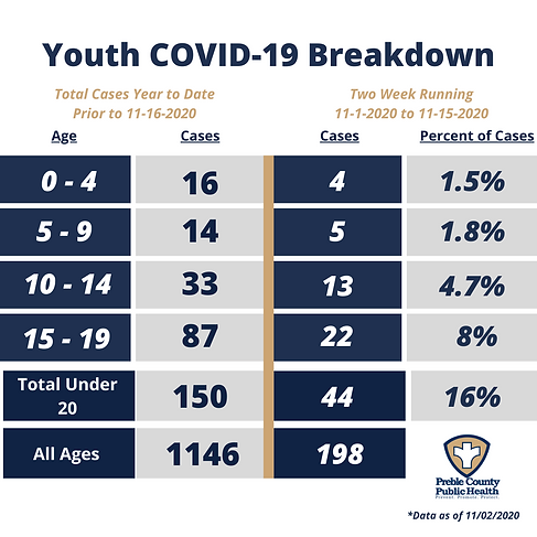 COVID Youth by Age - 11.16.2020.png