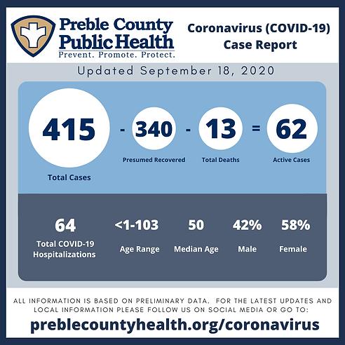 COVID-19 Update Preble 9_18_2020.png