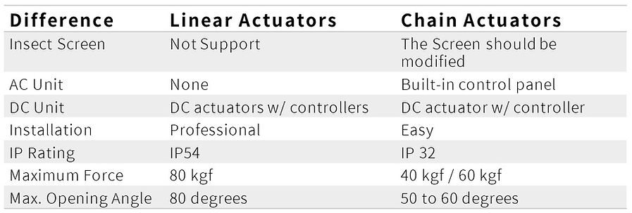 different between linear actuator and ch