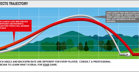 How Does Low Spin With Your Driver Affect the Trajectory of a Golf Ball for Longer Drives?