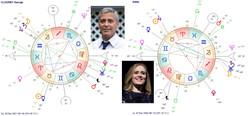 TAUREAU George Clooney et Adele