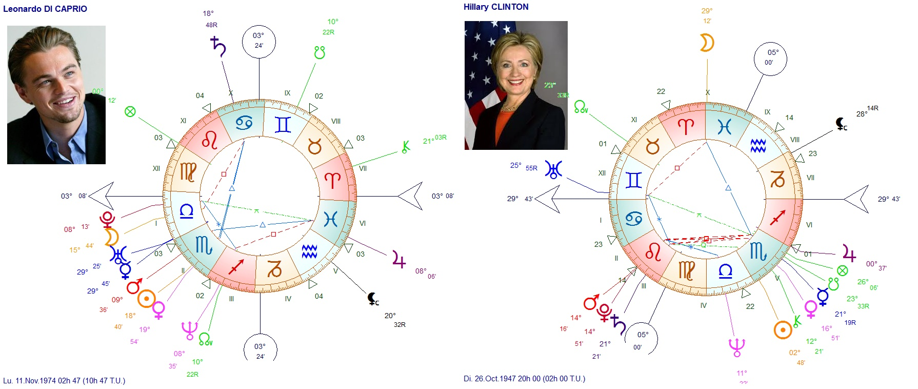 SCORPION Di Caprio et Hillary CLINTON