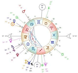 Consultation astrologique Sion Valais Suisse Astrologue  Interprétation de votre thème natal Coaching  Préparation mentale Astrobiocoaching.com