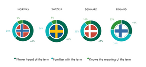 The Nordic Market for Circular Economy (SB Insight)