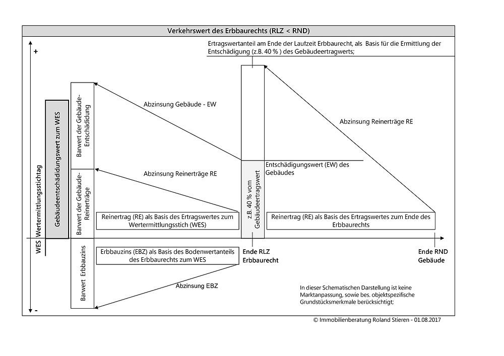 Schaubild: Berechnungsgrundlage RLZ < RND
