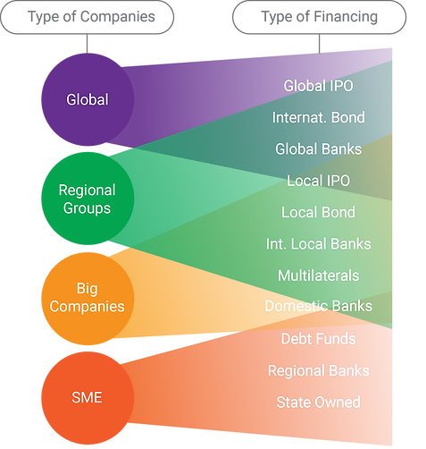 grafico-financiamiento-v2-eingles.png