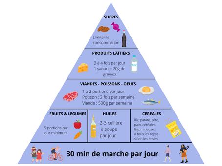 Diététique/nutrition : Pourquoi est-ce important pour la santé ?