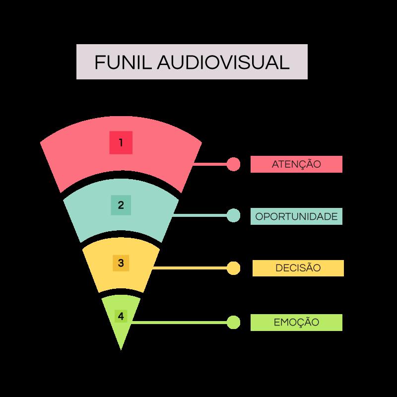 Funil de vendas e marketing para produção áudio visual