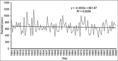 Time-series-analysis-of-rainfall-in-Zimb