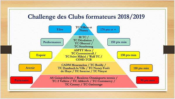 Challenge clubs.JPG