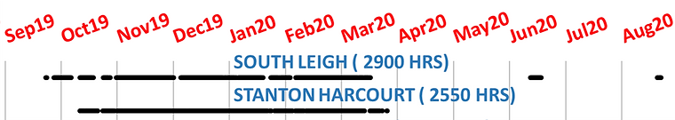 Sewage spill timeline - South Leigh & Stanton Harcourt.png