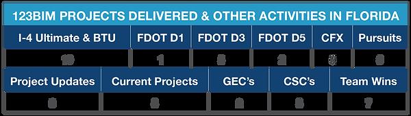 FDOT activity tabel jan 18-2021.png