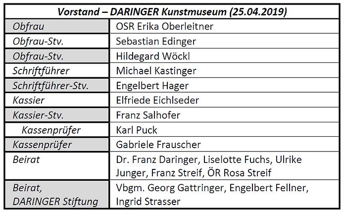 Vorstand -Daringer Kunstmuseum 2109.PNG