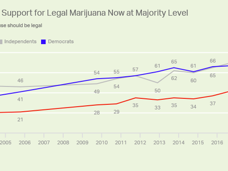 An all Time High - 64% of people support legalization of marijuana in 2017