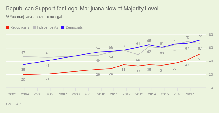64% support marijuana use is the usa - flbest420