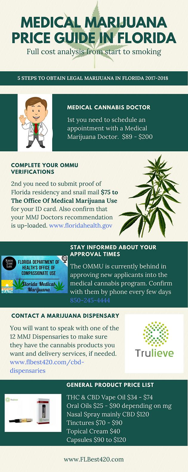 5 Steps to access Medical Marijuana in Florida | Florida