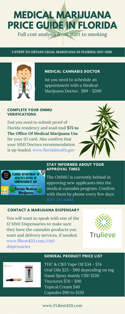 North Miami Marijuana Doctors | Miami Medical Marijuana | Florida