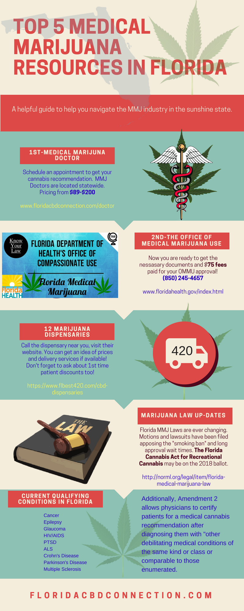 Top 5 medical marijuana recources in Florida