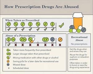 marijuana vs prescription drugs for anxiety