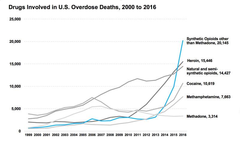 marijuana vs opioids - deaths from opioids 2017