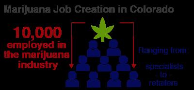 Colorado vs Florida Medical Marijuana