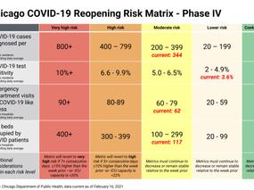 Chicago COVID-19 Reopening Risk Matrix - Phase IV