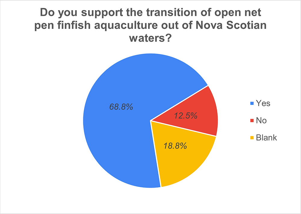 Our polling shows an overwhelming lack of support for fish farming amongst municipal election candidates across Nova Scotia.