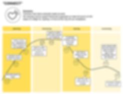 Basic Customer Journey Map RETROSPECTIVE