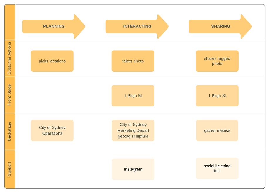 Basic Service Blueprint (1).png