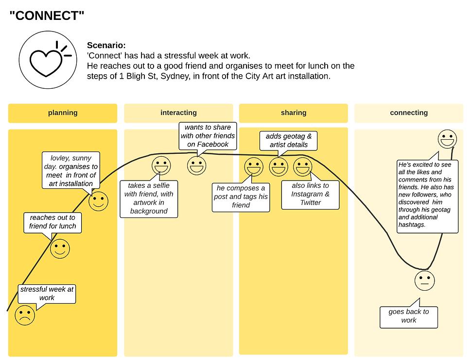 Basic Customer Journey Map PROSPECTIVE.p