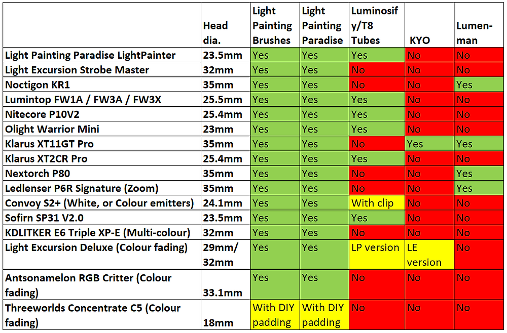 Matrix displaying which flashlights / torches are compatible with each light painting system.