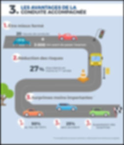 Les avantages de la conduite accompagné-auto ecole drive calais.jpeg