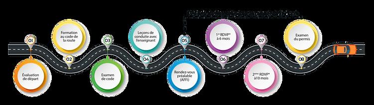 Modalité de la Conduite accompagnée _auto ecole drive calais_stage code accélléré.png